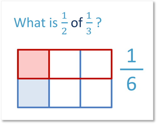 multiplying proper fractions one half x one third is one sixth