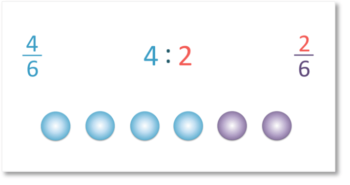 the ratio 4 to 2 converted to two fractions out of 6 width=