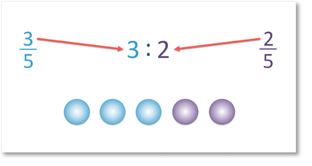 fractions with common denominators written as a ratio