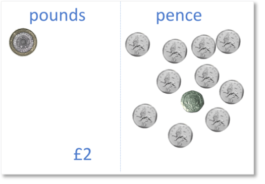 3 pounds and 20 pence with ten 10p coins ready to be carried into the pounds