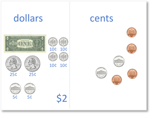 US money with a dollar bill plus another dollar made by collecting cent coins that add to make a total of 100 cents.