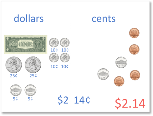 $2.14 with a collection of cent coins regrouped to make 100 cents and therefore a value of one of our dollars
