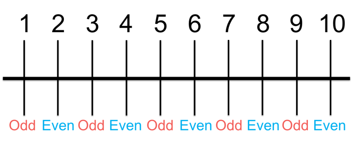 odd and even numbers to ten