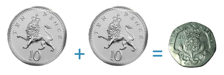two 10 pence coins add to make 20 pence