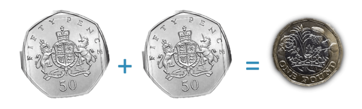 2 fifty pence coins are worth one pound