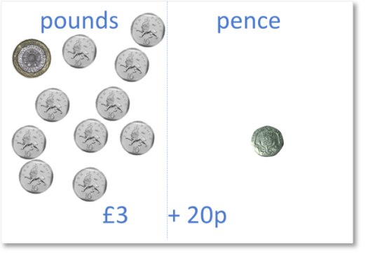 3 pounds 20 pence with one pound made up of ten 10p coins