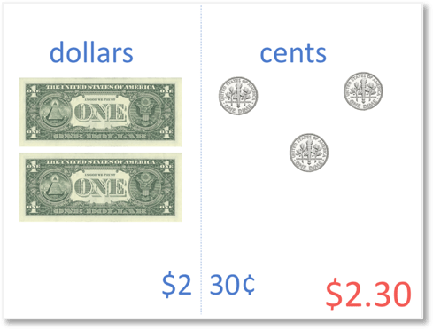 finding a total of $2.30 two dollars thirty cents, by counting the dollar bills and cent coins separately