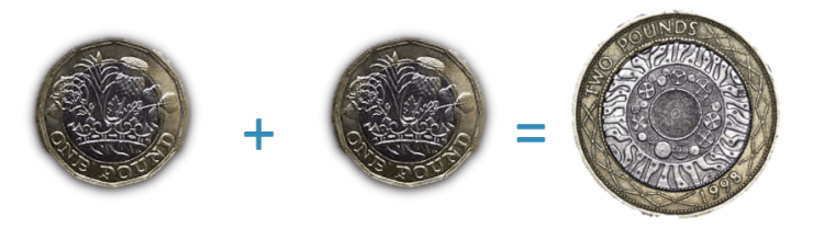 2 pound coin is worth the same as two pound coins