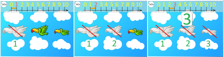 counting to three in stages on a number line