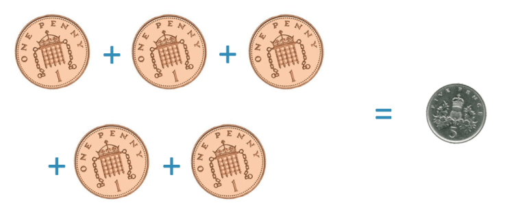 5 pence is the same value as 5 one penny coins in the united kingdom monetary system
