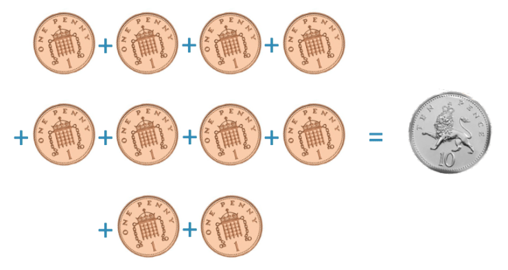 the sum of ten one penny coins is worth ten pence