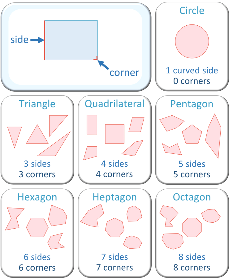 Naming 2D Shapes Using Sides and Corners - Maths with Mum