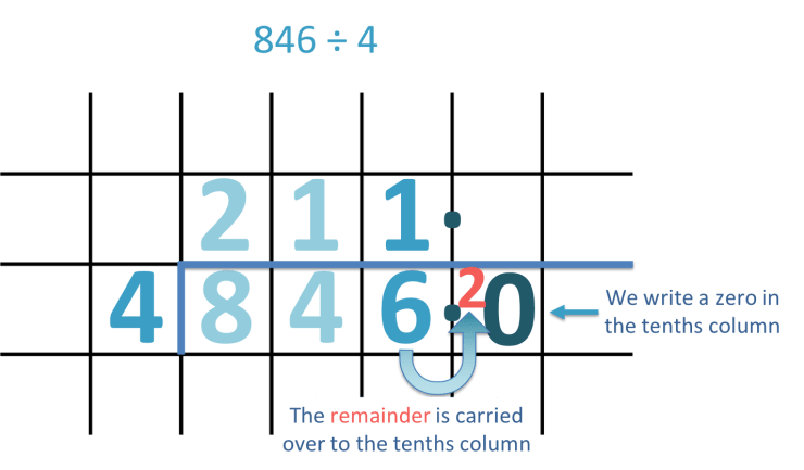 Short Division with Decimal Remainders - Maths with Mum