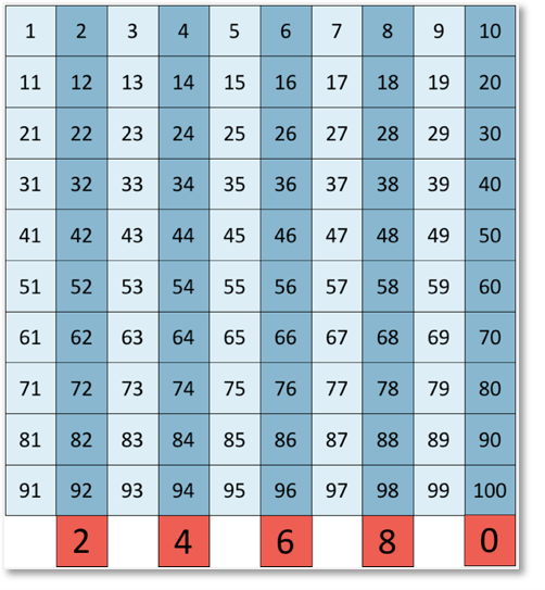 even numbers shown on a number grid to 100