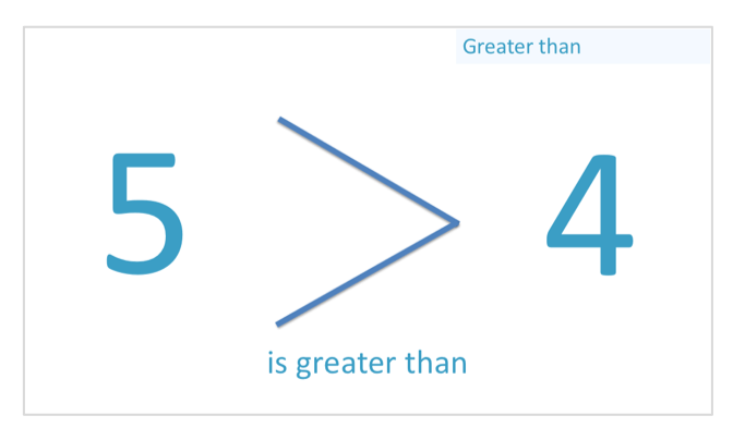 example of using the greater than sign since 5 is greater than 4