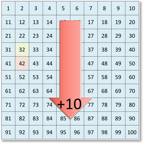 adding 10 using a 100 number grid