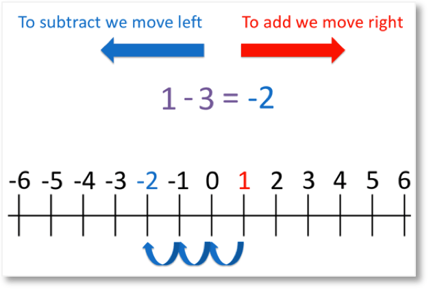 adding and suctracting negative numbers on a number line