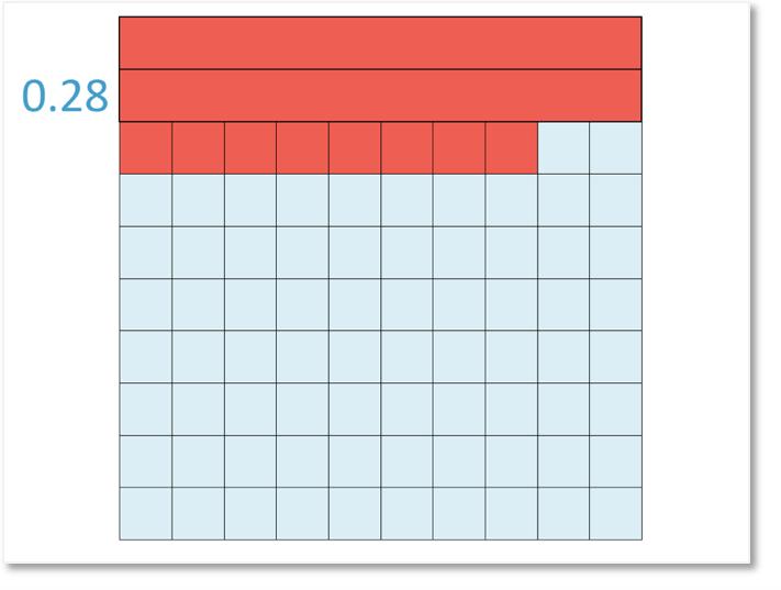 0.28 decimal tenths and hundredths