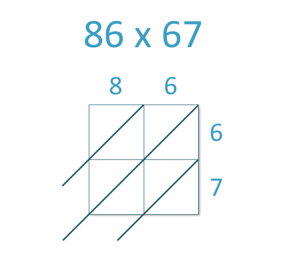 an example of 86 x 67 ready to be multiplied with the lattice multiplication method