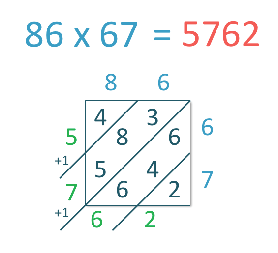 stages in the example of lattice multiplication method of the numbers 86 x 67