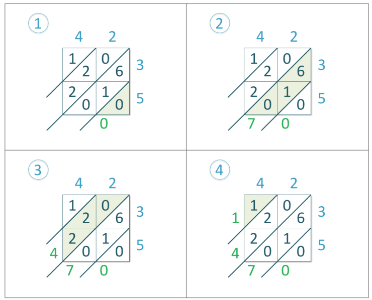 adding the diagonals in the lattice method of multiplication in the example of 42 x 35