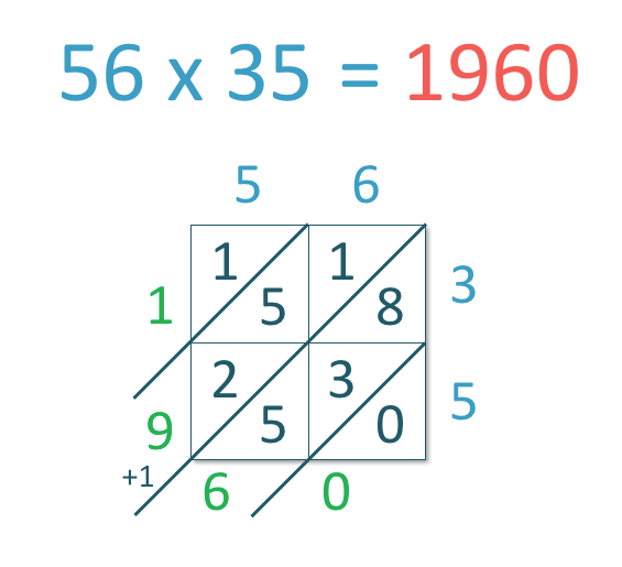 an example of lattice multiplication method of 56 x 35 = 1960 with solutions shown