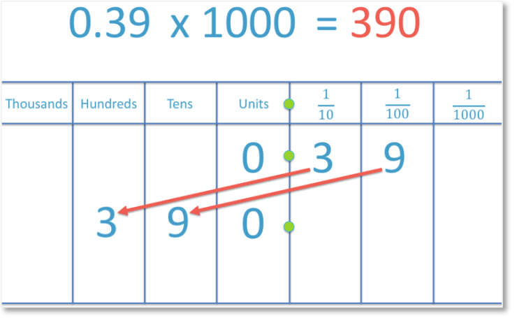 multiplying a number by 1000