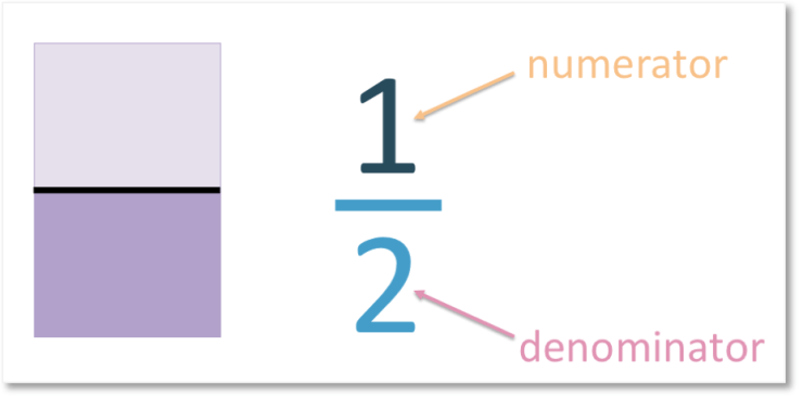 what are numerators and denominators