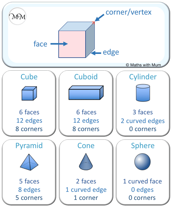 3d shape properties summary of the number of edges, faces and vertices (corners)