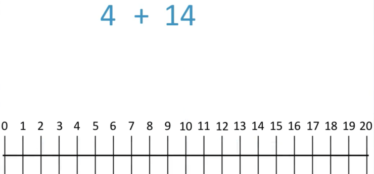 counting on strategy of addition example of 4 + 14