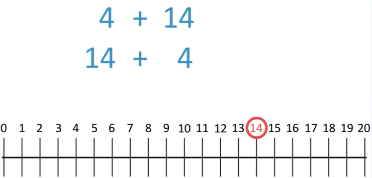counting on addition strategy example of starting with the largest number and counting on