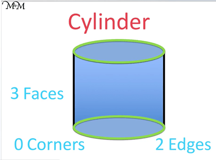 faces edges and vertices of a cylinder