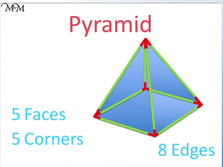 faces edges and vertices of a square based pyramid
