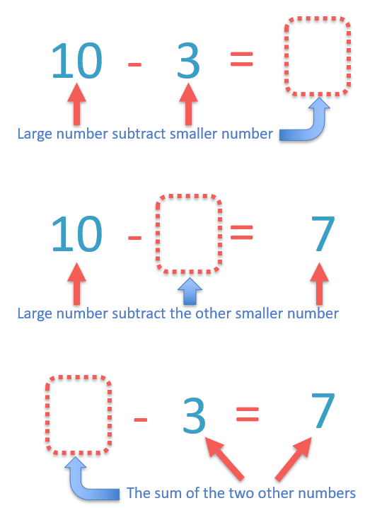 Summary and guide for the three different types of subtraction missing number problems.
