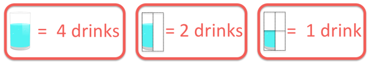 The key used in the pictogram example with how many drinks were drunk by each person