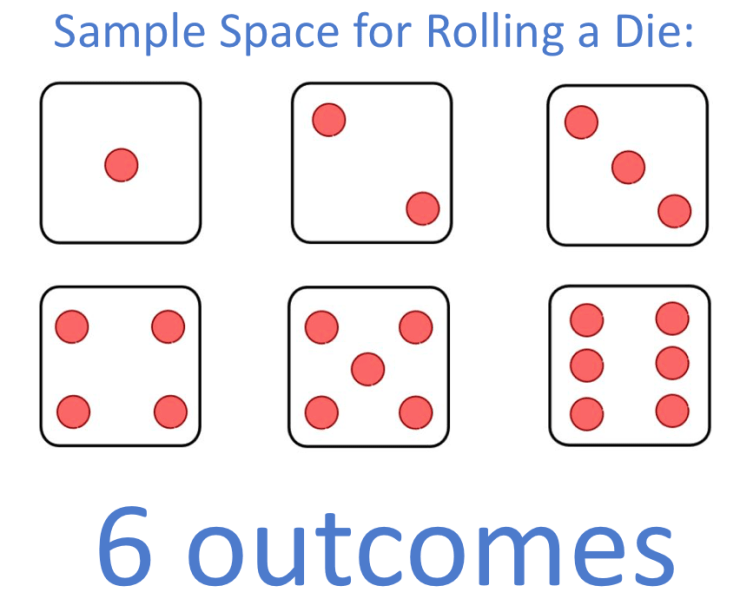 Sample space for rolling a dice