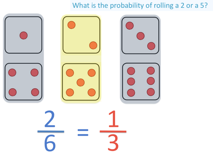simplifying the probability of rolling a 2 or 5 on a dice to one third