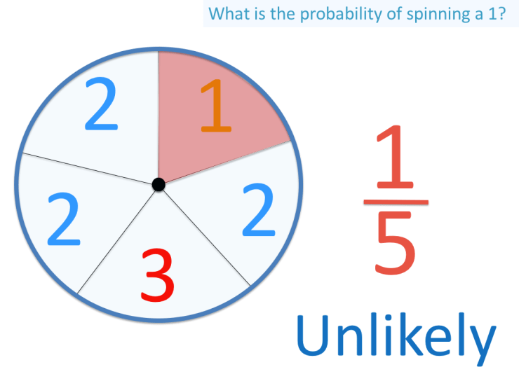 probability of spinning a 1 on a five sided spinner