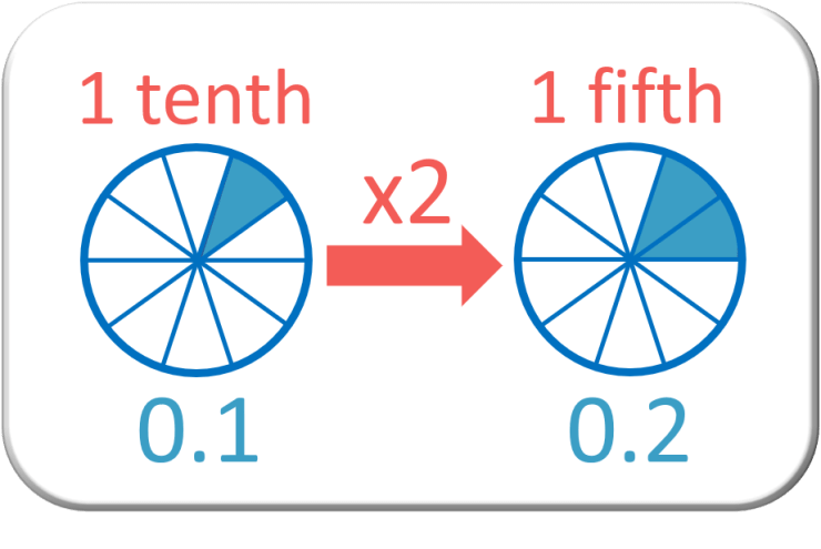 fifth shown as a diagram double one tenth