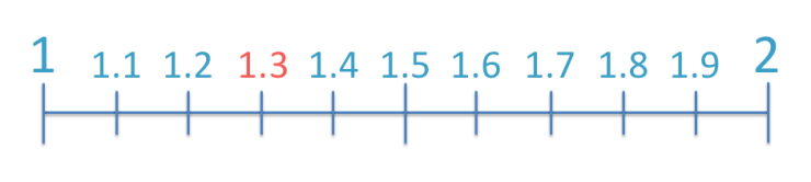 rounding the decimal number 1.3 to the nearest whole number shown on a number line