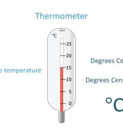 Reading Thermometer Worksheets   robertdee.org [ 745 x 1065 Pixel ]