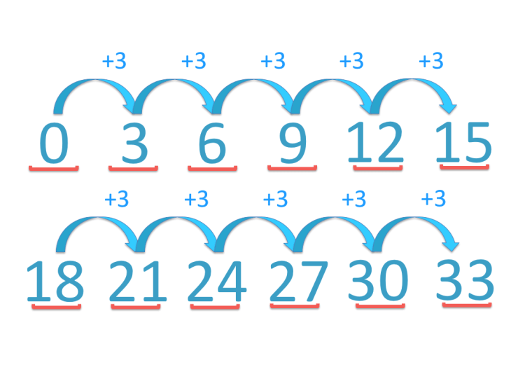 skip counting in threes from zero by adding three each time