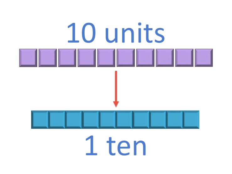regrouping ten ones as a ten