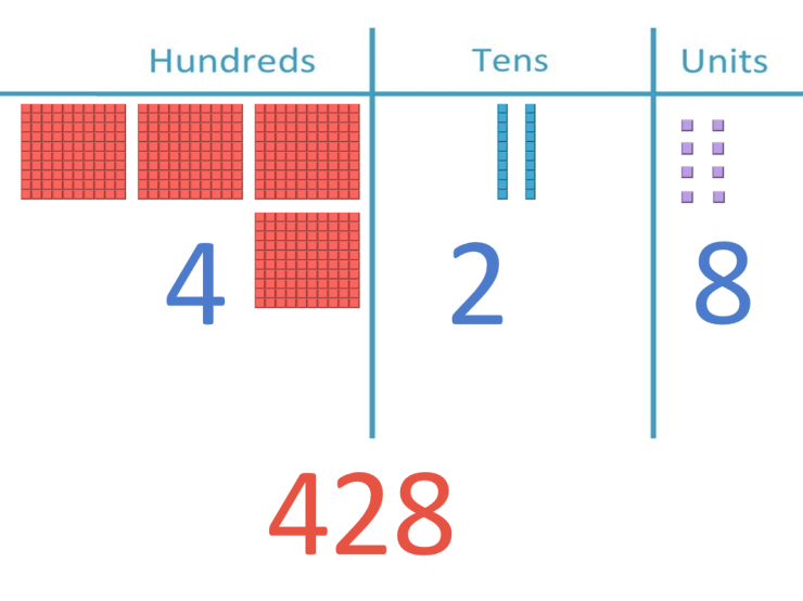 place value blocks used to build the number 428