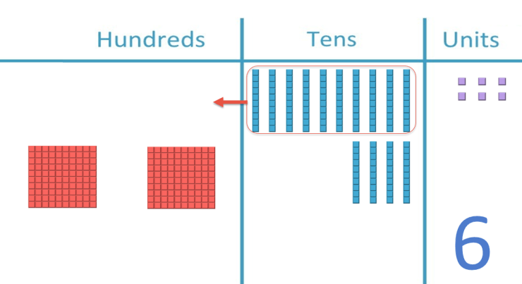 what is the value of the number shown in base ten blocks?