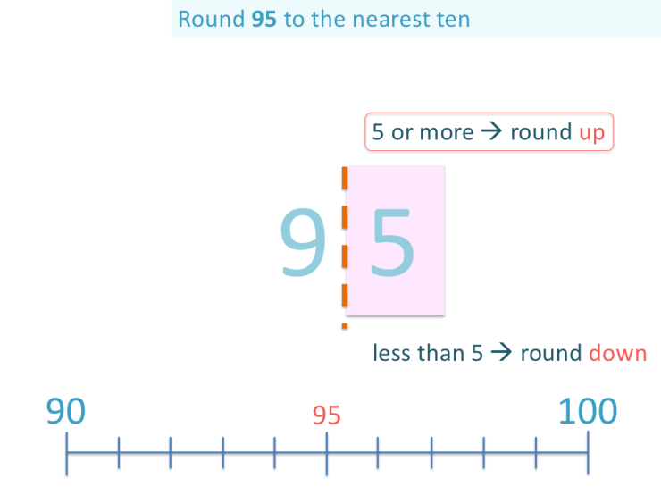 example of rounding 95 up to 100