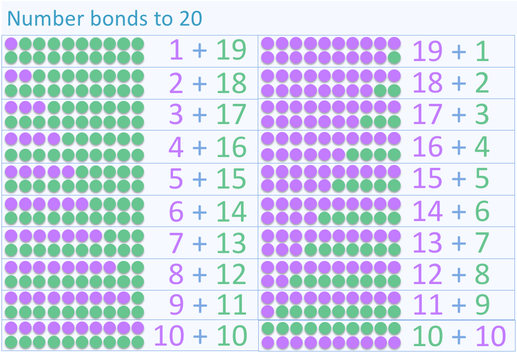Number Bonds To 20 - Maths With Mum