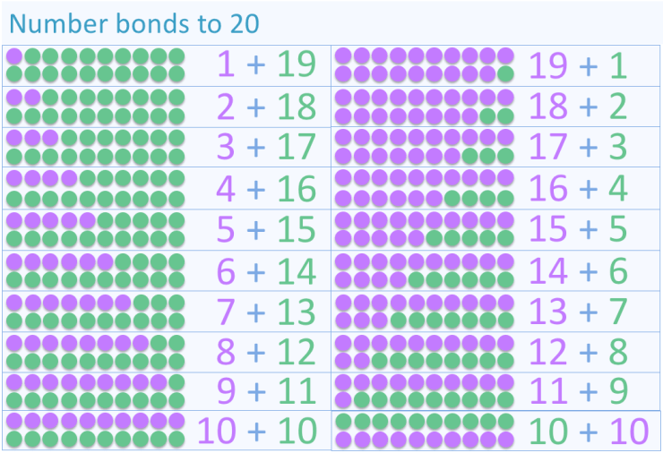All Number Bonds to 20 display list
