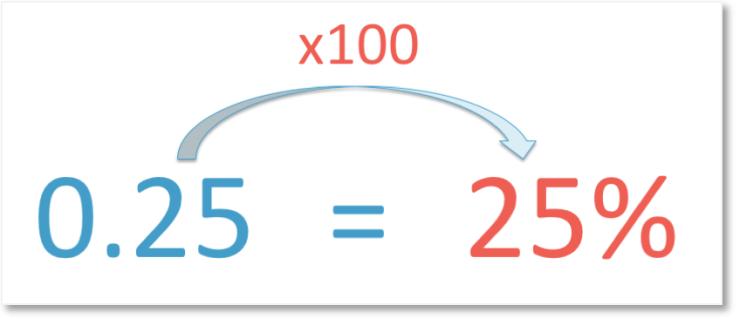 decimals to percentages