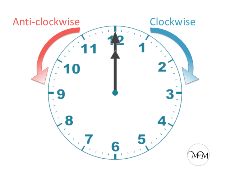 clockwise and anticlockwise shown on a clock